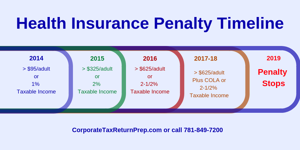 Medical Insurance and Taxes, Medical Insurance, ACA